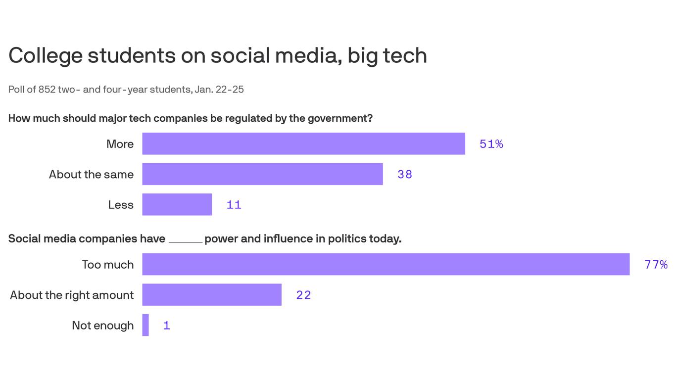 Os jovens querem verificações do poder da Big Tech