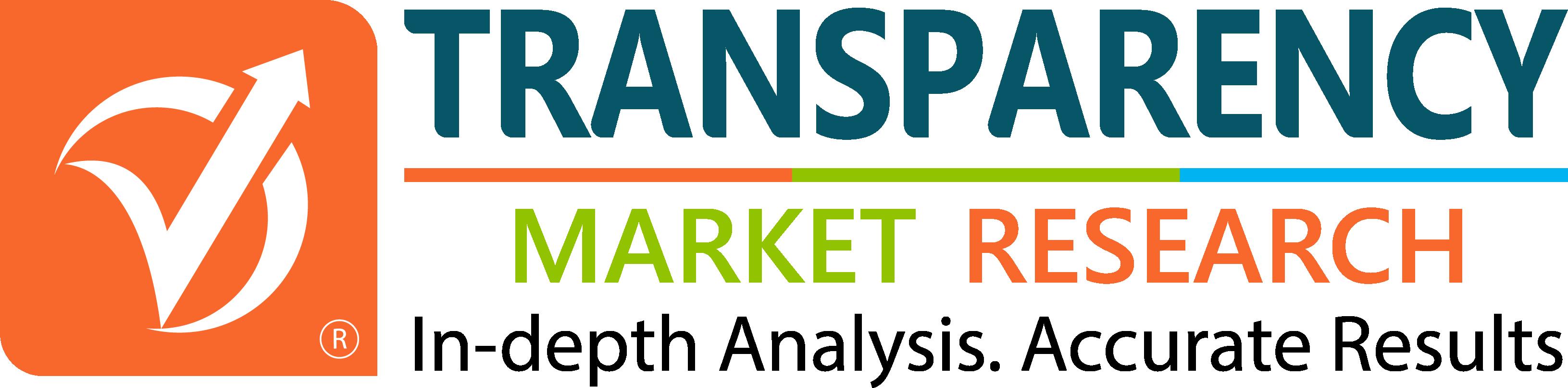Mercado de fornecedores independentes de software (ISVs): estudo abrangente COVID19 Análise de impacto e previsão de previsão de 2019-2027