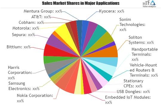 LTE de segurança pública e perspectiva do mercado de banda larga móvel 2021: grandes coisas estão acontecendo: Cisco, Motorola, AT&T