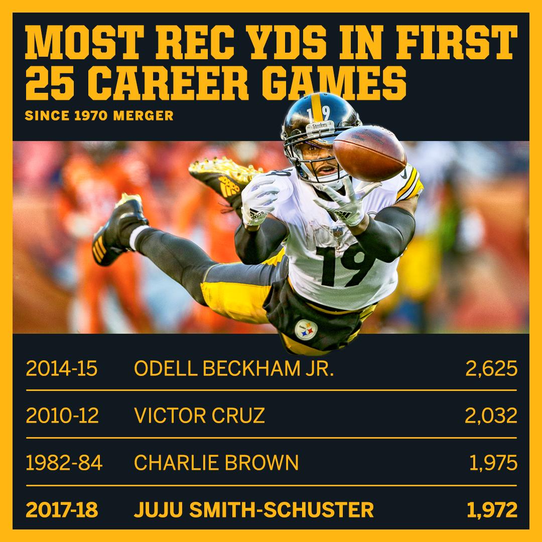 Os 1.972 jardas de carreira de JuJu Smith-Schuster são o quarto maior de todos os tempos para um jogador em seus primeiros 25 jogos da NFL
