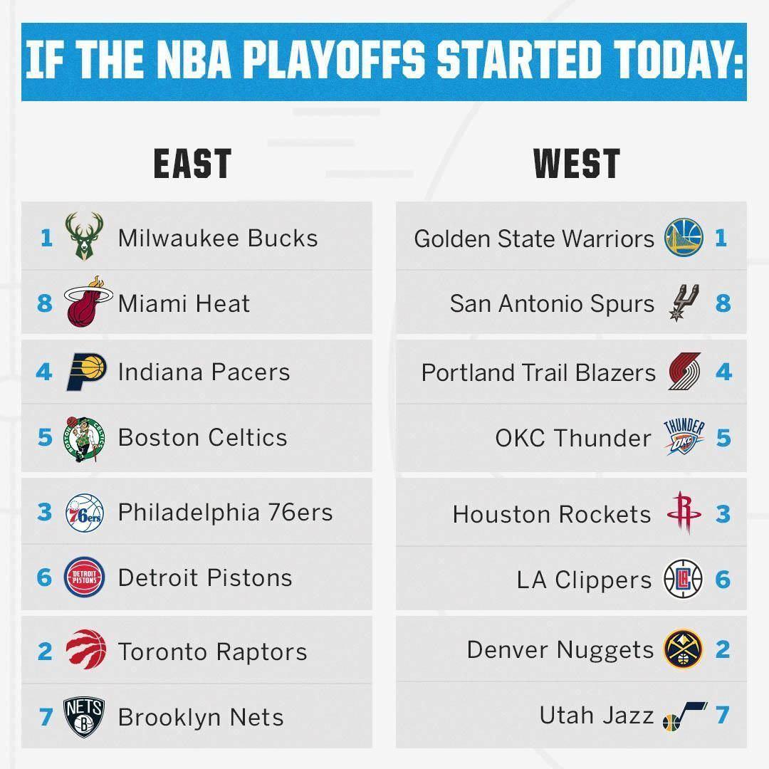 Confira o atual playoff da NBA