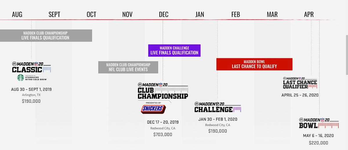 ESPN começa a transmitir o 'Caminho para o Madden Bowl' neste fim de semana
